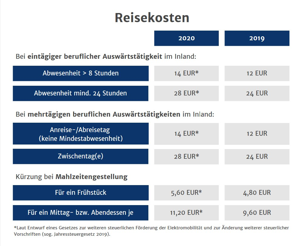 Tabelle Reisekosten 2020